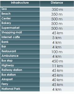 Distances SD-02