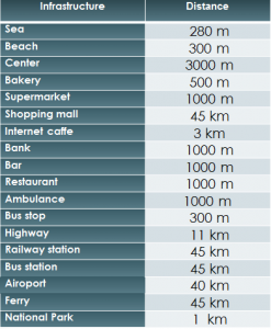 Distances SD-06