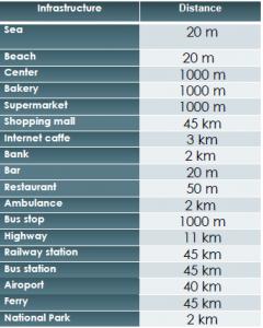 Distances SD-09