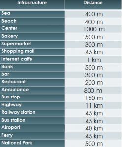 Distances SD-10