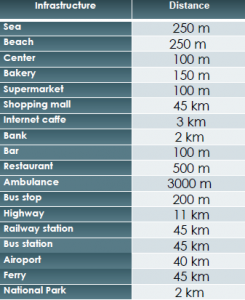 Distances SD-16