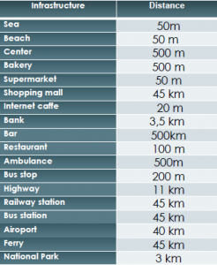 Distances SD-18