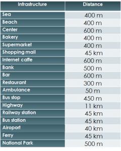 Distances sd03