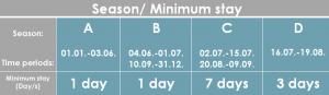 SD-02 Minimum Stay_en