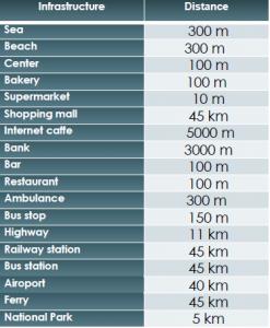 Distances SD-34