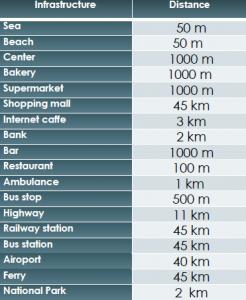 Distances SD-37
