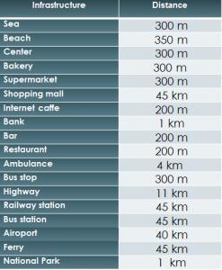 Distances SD-39