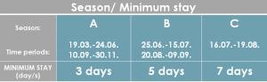 SD-30B Minimum Stay_en