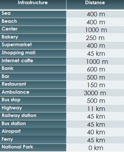 Distances SD-40