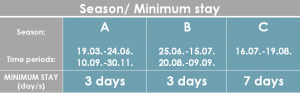 SD-40 Minimum Stay_en