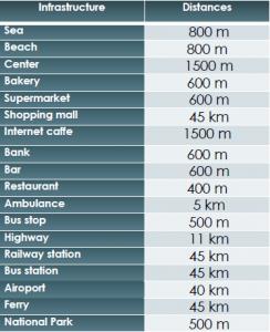Distances SD-45