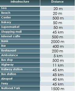 Distances SD-47
