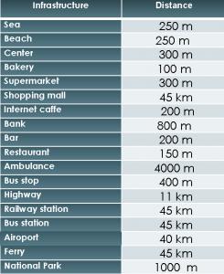 Distances SD-51