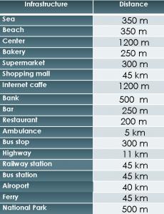 Distances SD-56