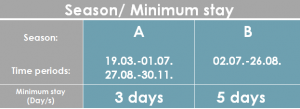 Minimum Stav SD-51