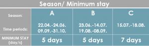 SD-58 Minimum Stay