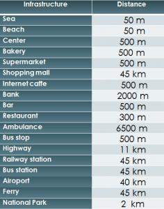 Distances SD-60