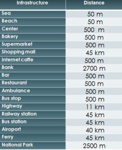 Distances SD-66
