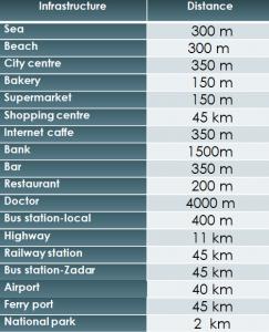 Distances SD-94